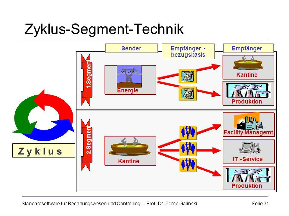 Zyklus-Segment-Technik Standardsoftware für Rechnungswesen und Controlling - Prof. Dr. Bernd Galinski Folie 31