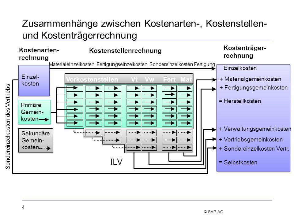 4 Zusammenhänge zwischen Kostenarten-, Kostenstellen- und Kostenträgerrechnung ILV Kostenstellenrechnung Vorkostenstellen Vw Vt Fert Mat Einzel- koste