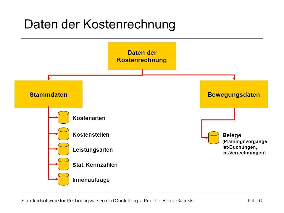 Standardsoftware für Rechnungswesen und Controlling - Prof. Dr. Bernd Galinski Folie 6 Kostenstellen Leistungsarten Stat. Kennzahlen Innenaufträge Dat