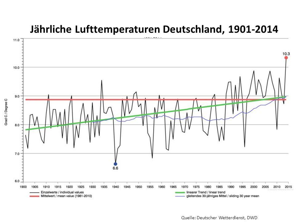 Quelle: Deutscher Wetterdienst, DWD Jährliche Lufttemperaturen Deutschland, 1901-2014
