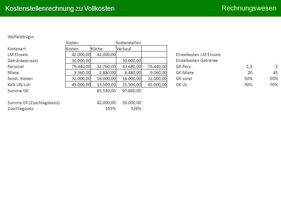 Rechnungswesen Kostenstellenrechnung zu Vollkosten Waffelkönigin KostenKostenstellen KostenartKostenKücheVerkauf LM Einsatz 42.000,00 Getränkeeinsatz 30.000,00 Personal 76.440,00 32.760,00 43.680,00 76.440,00 Miete 9.360,00 2.880,00 6.480,00 9.360,00 Sonst.