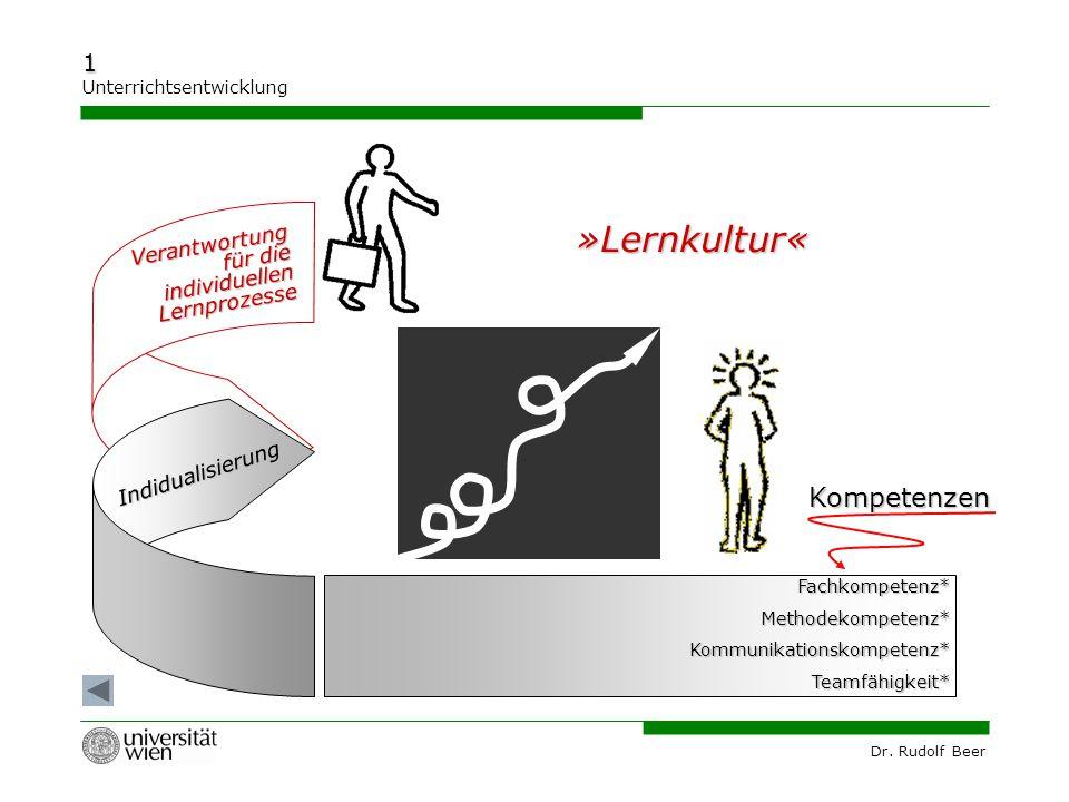 Dr. Rudolf Beer 1 Unterrichtsentwicklung Fachkompetenz*Methodekompetenz*Kommunikationskompetenz*Teamfähigkeit* »Lernkultur« Kompetenzen Indidualisieru