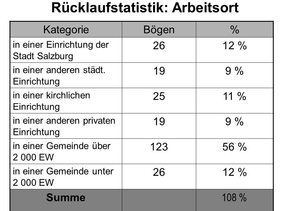 Rücklaufstatistik: Arbeitsort KategorieBögen% in einer Einrichtung der Stadt Salzburg 2612 % in einer anderen städt.