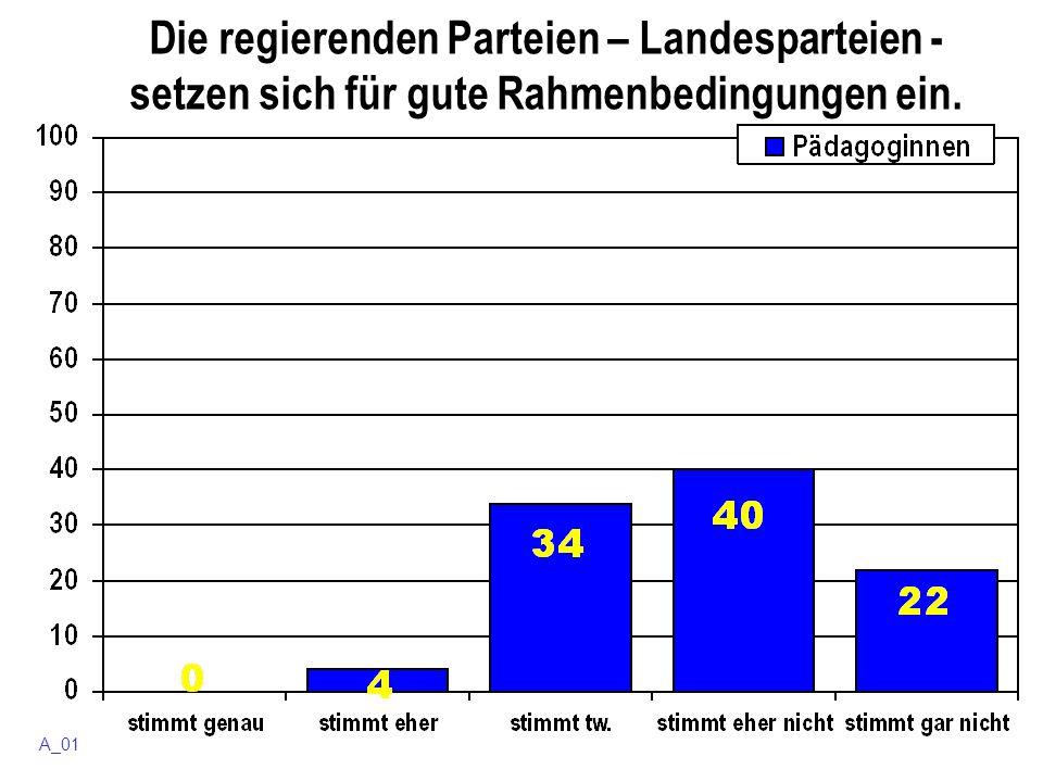 Die regierenden Parteien – Landesparteien - setzen sich für gute Rahmenbedingungen ein. A_01