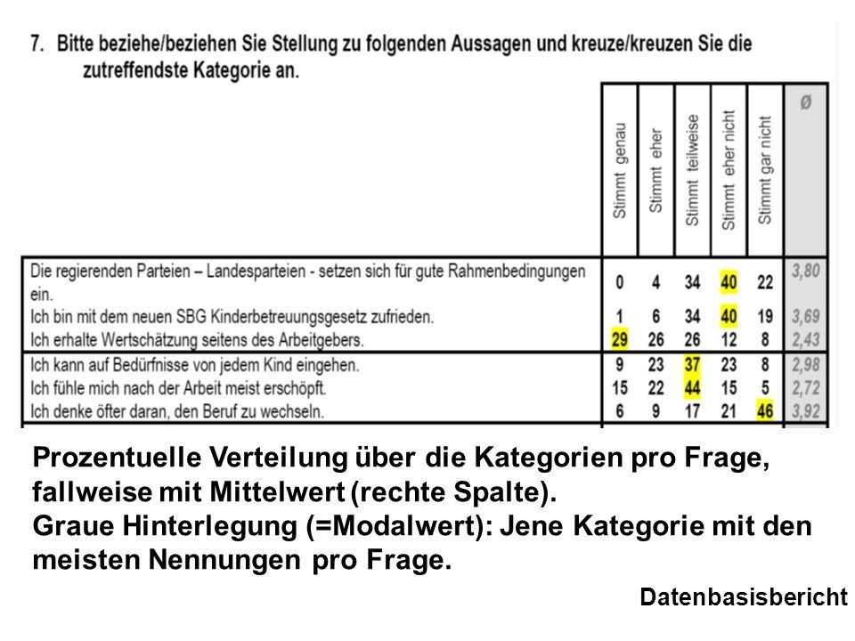 Datenerhebung Frühjahr 2008 226 Fagebögen