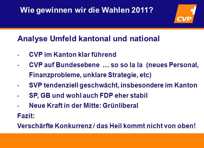Analyse Umfeld kantonal und national Wie gewinnen wir die Wahlen 2011.