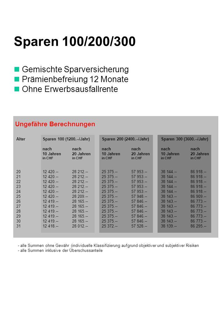 Sparen 100/200/300  Gemischte Sparversicherung  Prämienbefreiung 12 Monate  Ohne Erwerbsausfallrente Alter Sparen 100 (1200.--/Jahr)Sparen 200 (2400.--/Jahr)Sparen 300 (3600.--/Jahr) nach nachnachnachnachnach 10 Jahren20 Jahren10 Jahren20 Jahren10 Jahren20 Jahren in CHFin CHFin CHFin CHFin CHFin CHF 2012 420.--28 212.--25 375.--57 953.--38 144.--86 918.-- 2112 420.--28 212.--25 375.--57 953.--38 144.--86 918.-- 2212 420.--28 212.--25 375.--57 953.--38 144.--86 918.-- 2312 420.--28 212.--25 375.--57 953.--38 144.--86 918.-- 2412 420.--28 212.--25 375.--57 953.--38 144.--86 918.-- 2512 420.--28 209.--25 375.--57 948.--38 143.--86 909.-- 2612 419.--28 165.--25 375.--57 846.--38 143.--86 773.-- 2712 419.--28 165.--25 375.--57 846.--38 143.--86 773.-- 2812 419.--28 165.--25 375.--57 846.--38 143.--86 773.-- 2912 419.--28 165.--25 375.--57 846.--38 143.--86 773.-- 3012 419.--28 165.--25 375.--57 846.--38 143.--86 773.-- 3112 418.--28 012.--25 372.--57 528.--38 139.--86 295.-- Ungefähre Berechnungen - alle Summen ohne Gewähr (individuelle Klassifizierung aufgrund objektiver und subjektiver Risiken - alle Summen inklusive der Überschussanteile