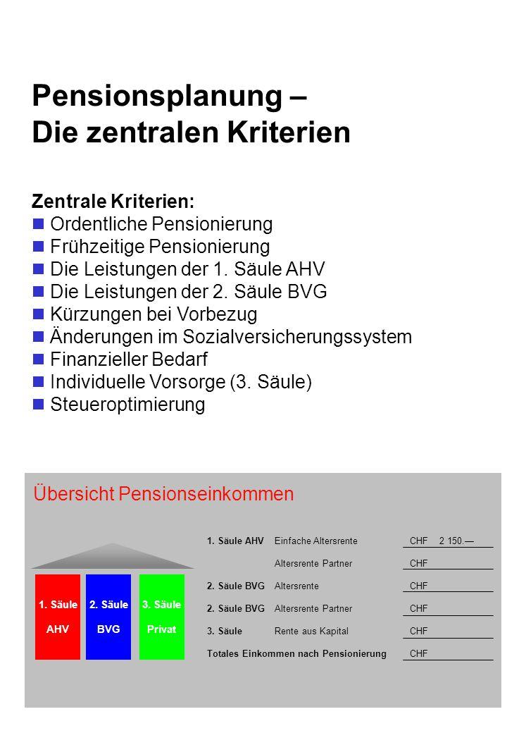 Pensionsplanung - Die Problemfelder Beispiel Pensionseinkommen  Mann 35 Jahre, alleinstehend, Pension mit 65  Aktuelles Jahreseinkommen CHF 80 600.– (inkl.