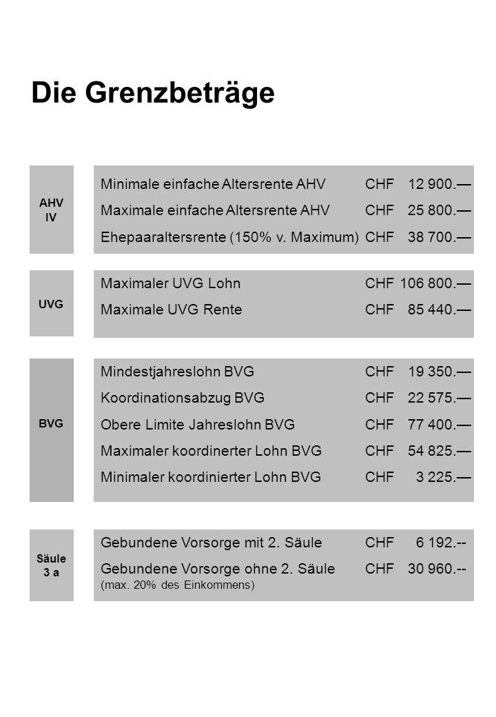 Überblick Sozialversicherungen AHV IV UVG BVG KV Obligatorisch versicherte Personen Prämienberechnung Heilungskosten Hilfsmittel Personen mit… - Wohnsitz Schweiz - Erwerbstätigkeit in d.