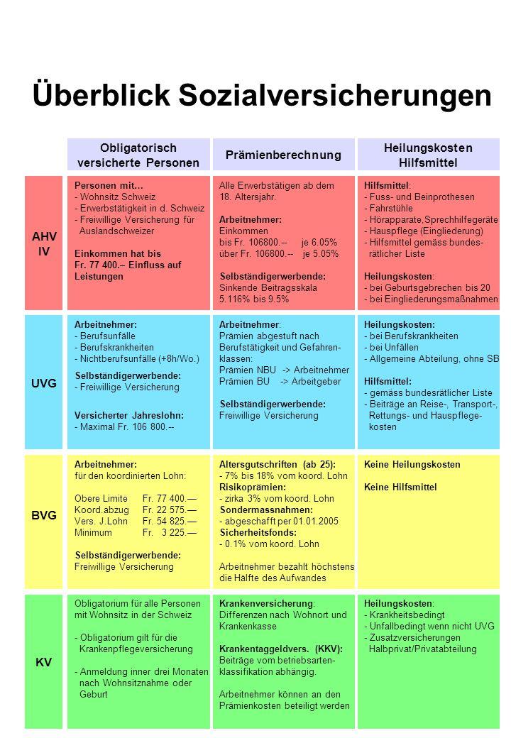 Überblick Sozialversicherungen AHV IV UVG BVG KV InvaliditätTodesfallAlter Invalidenrente IV: - Wartefrist in der Regel 1 Jahr - Maximalrente CHF 2 150.— ab 40% IV-Grad-> Viertelsrente ab 50% IV-Grad-> Halbe Rente ab 60% IV-Grad -> Dreiviertelsr.