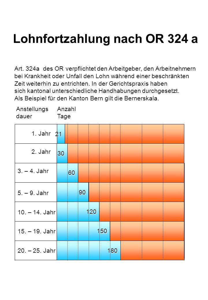 AHV IV UVG BVG KV  Witwenrentemaximal CHF 1 720.--/Monat  Witwerrentemaximal CHF 1 720.--/Monat Witwerrente/Witwenrente bis zum 18.