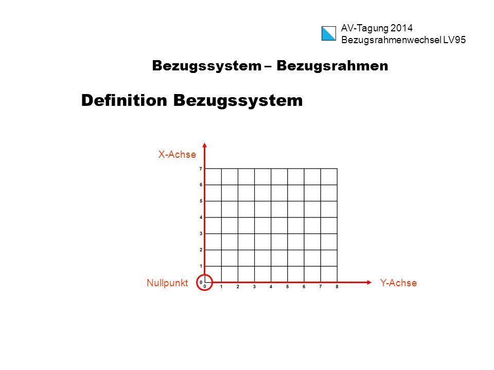 Bezugssystem – Bezugsrahmen Definition Bezugssystem Nullpunkt X-Achse Y-Achse AV-Tagung 2014 Bezugsrahmenwechsel LV95