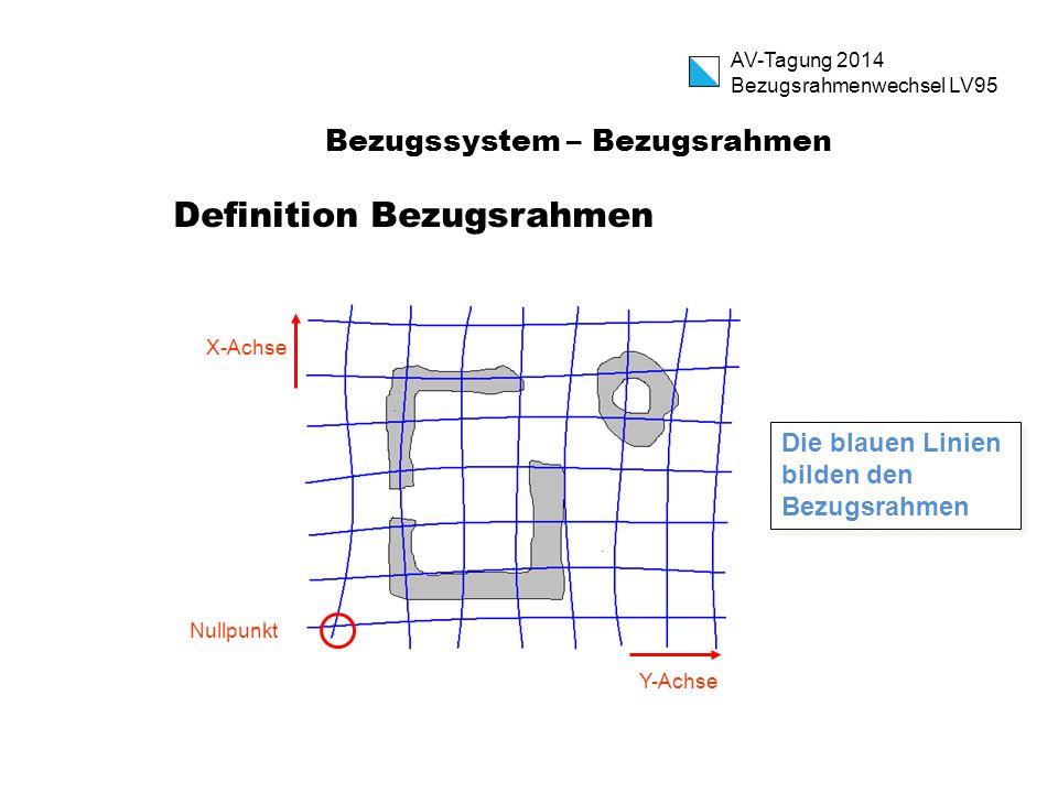 Bezugssystem – Bezugsrahmen Definition Bezugsrahmen Nullpunkt X-Achse Y-Achse Die blauen Linien bilden den Bezugsrahmen AV-Tagung 2014 Bezugsrahmenwec