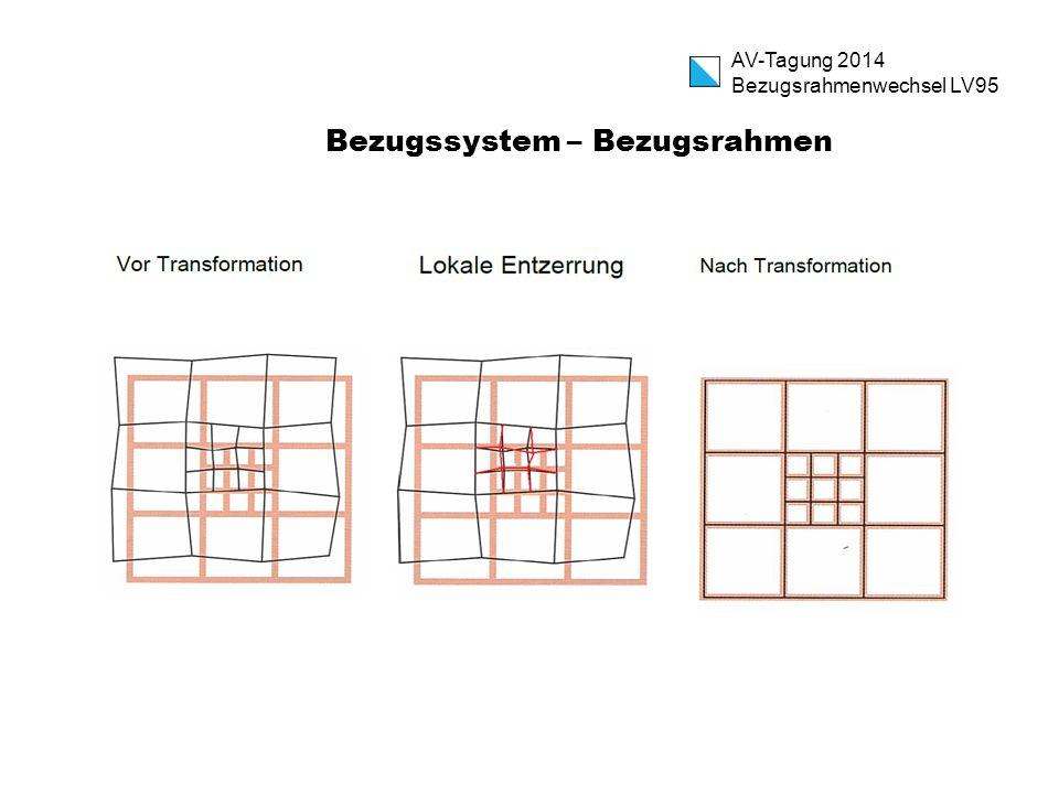 AV-Tagung 2014 Bezugsrahmenwechsel LV95 Bezugssystem – Bezugsrahmen