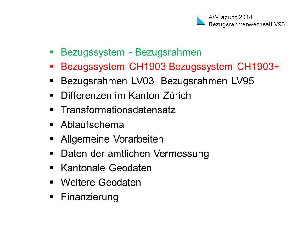 Kantonale Geodaten  Informationsblatt wird ab Oktober 2014 bei jeder Datenbestellung (analog oder digital) mitgeliefert  www.are.zh.ch/lv95 www.are.zh.ch/lv95  Medieninformation  Kontakt mit kantonalen Ämtern (GIS-ZH) o TBA o AWEL o …  GIS-ZH o Im GIS-ZH werden sämtliche kantonalen Datensätze, welche im ROFA sind, zentral umgestellt  Weitere kantonale Geodatensätze o GVZ o DLG o Statistisches Amt o … AV-Tagung 2014 Bezugsrahmenwechsel LV95