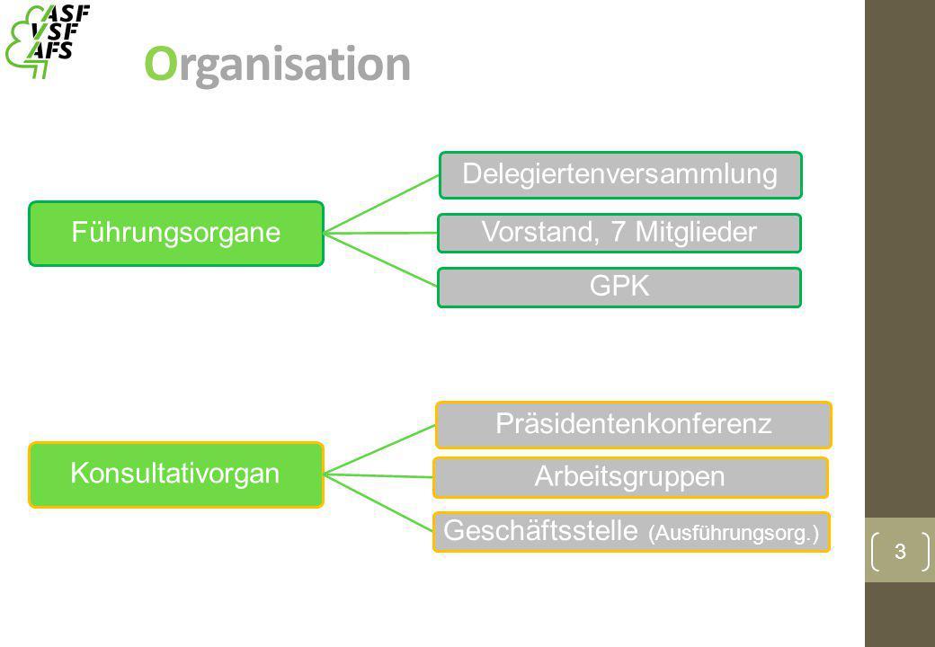 Organisation Führungsorgane Delegiertenversammlung Vorstand, 7 Mitglieder GPK Konsultativorgan Präsidentenkonferenz Arbeitsgruppen Geschäftsstelle (Au