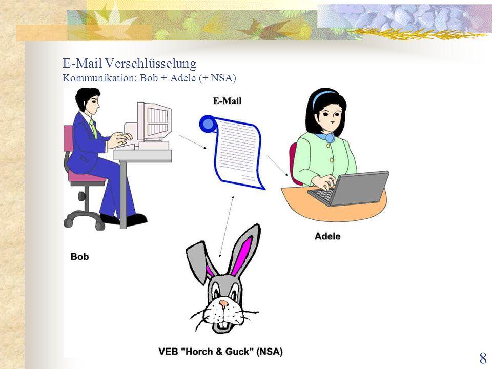 9 E-Mail Verschlüsselung Verschlüsselungen symmetrische Verschlüsselung (bis 1976 gab es nichts Anderes) Absender und Empfänger benutzen gleiche Schlüssel Problem: Wie übergibt man diesen Schlüssel zuverlässig, per E-Mail ist ausgeschlossen.