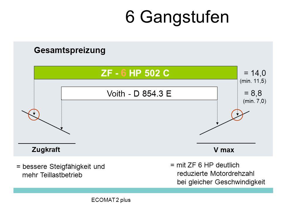 Gesamtspreizung ZF - 6 HP 502 C Voith - D 854.3 E = 14,0 (min. 11,5) = 8,8 (min. 7,0) Zugkraft = bessere Steigfähigkeit und mehr Teillastbetrieb V max