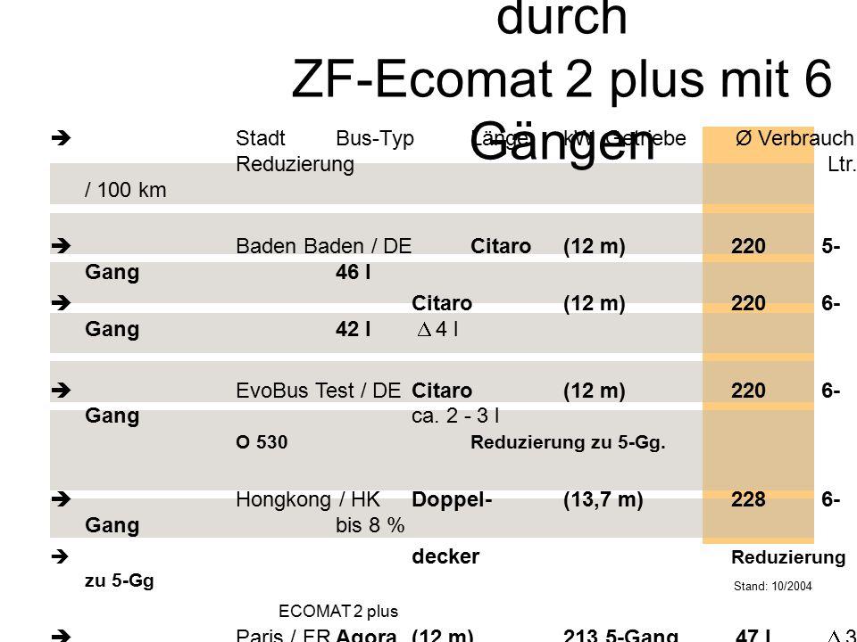 Verbrauchsvorteile durch ZF-Ecomat 2 plus mit 6 Gängen  StadtBus-TypLängekWGetriebeØ Verbrauch Reduzierung Ltr. / 100 km  Baden Baden / DE Citaro(12