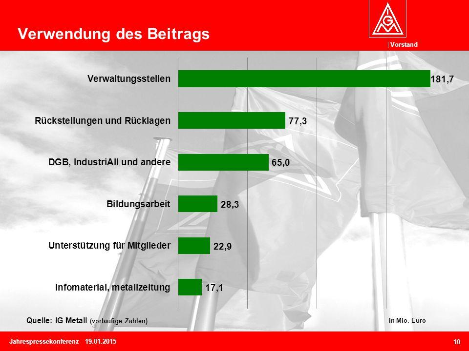 Vorstand 10 Verwendung des Beitrags Quelle: IG Metall (vorläufige Zahlen) in Mio.