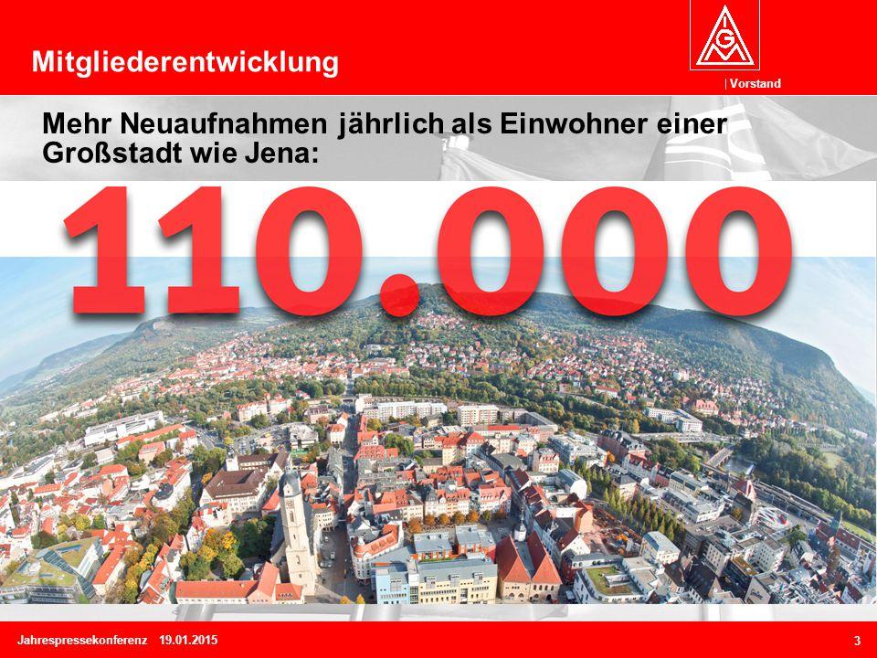 Vorstand 3 Mitgliederentwicklung Jahrespressekonferenz 19.01.2015 Mehr Neuaufnahmen jährlich als Einwohner einer Großstadt wie Jena: