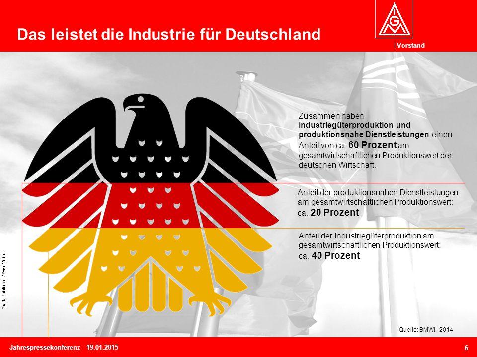 Vorstand Jahrespressekonferenz 19.01.2015 6 Das leistet die Industrie für Deutschland Quelle: BMWI, 2014 Anteil der Industriegüterproduktion am gesamtwirtschaftlichen Produktionswert: ca.