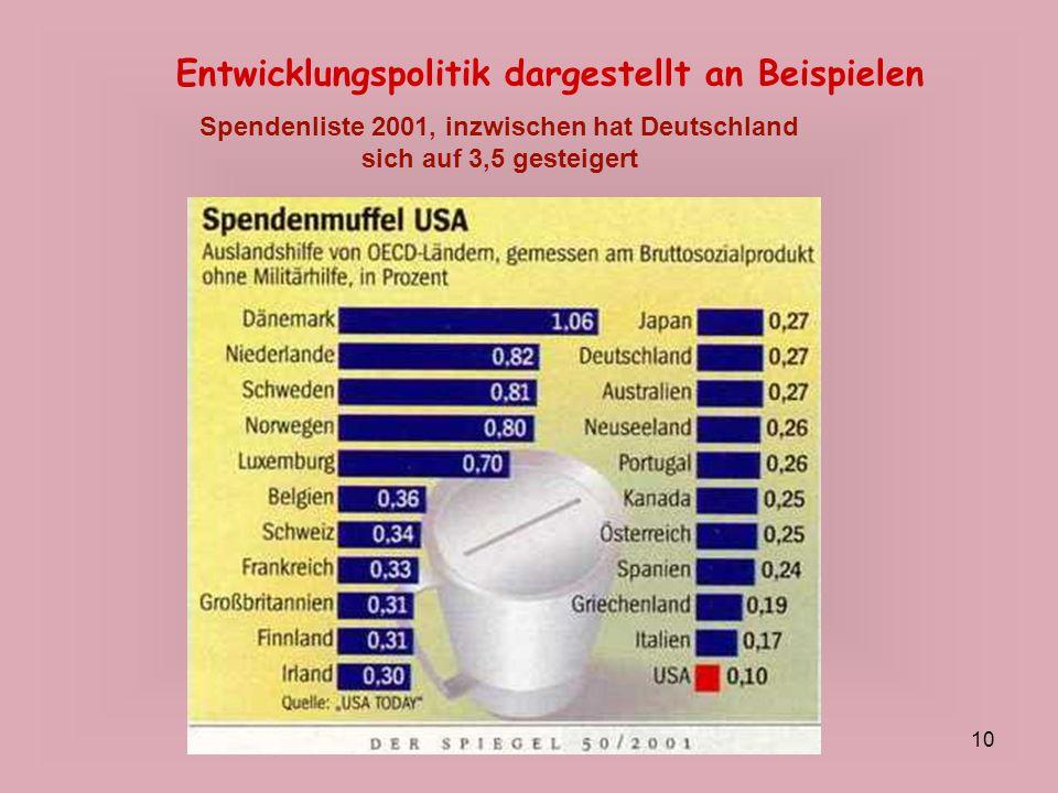 10 Entwicklungspolitik dargestellt an Beispielen Spendenliste 2001, inzwischen hat Deutschland sich auf 3,5 gesteigert