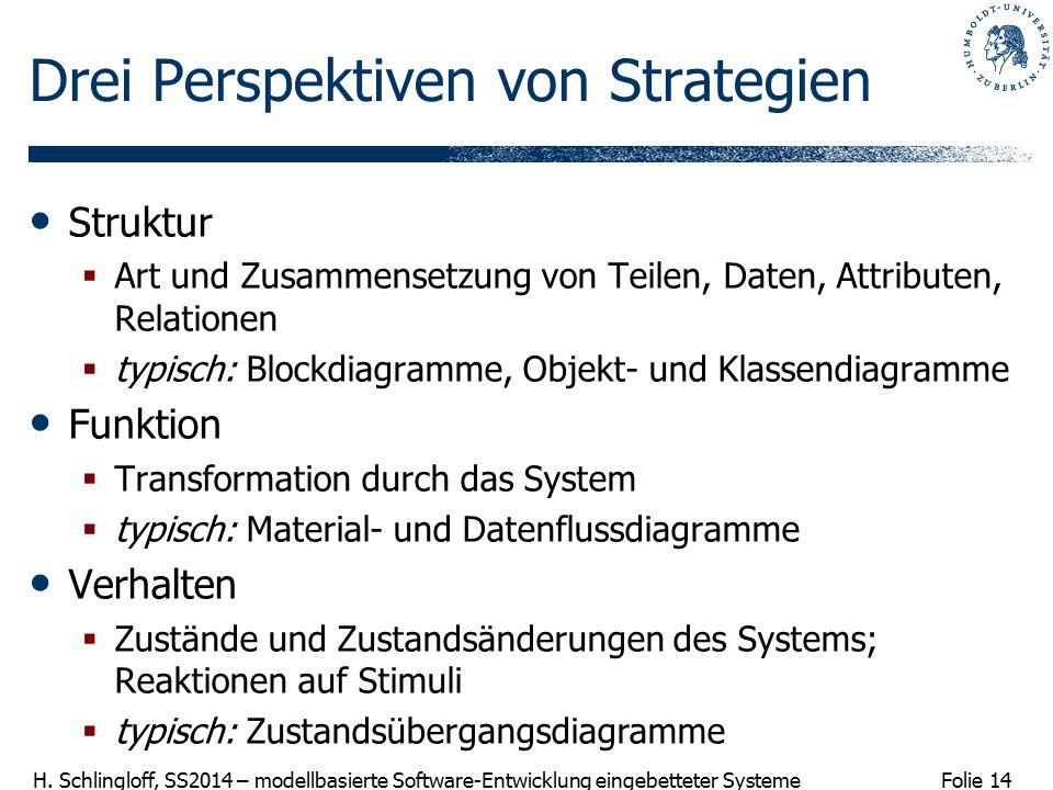 Folie 14 H. Schlingloff, SS2014 – modellbasierte Software-Entwicklung eingebetteter Systeme Drei Perspektiven von Strategien Struktur  Art und Zusamm