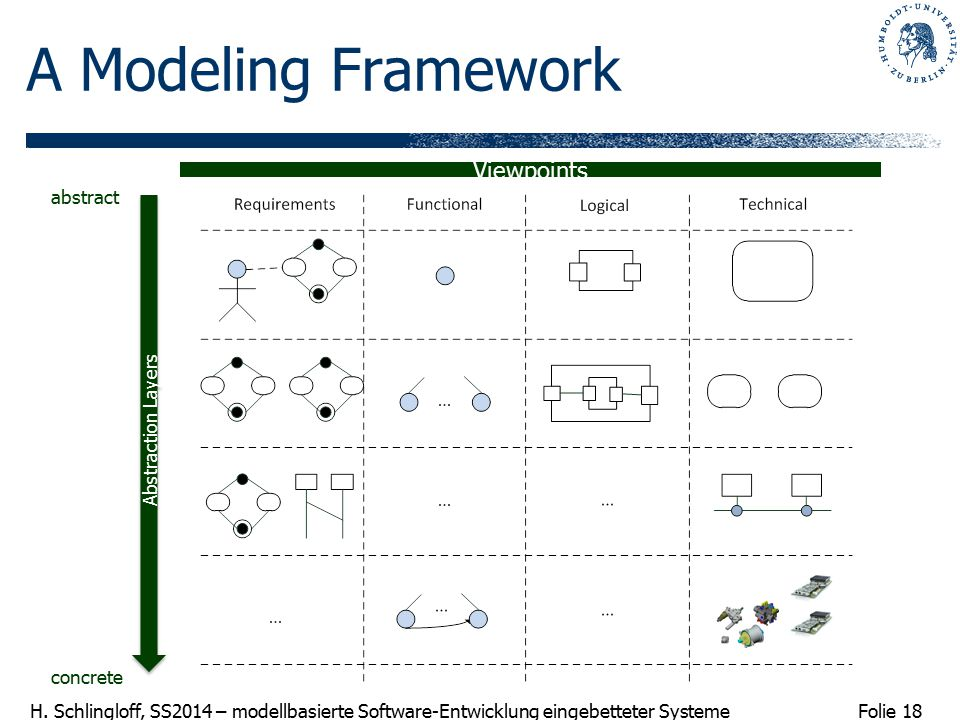 Folie 18 H. Schlingloff, SS2014 – modellbasierte Software-Entwicklung eingebetteter Systeme A Modeling Framework Viewpoints Abstraction Layers abstrac