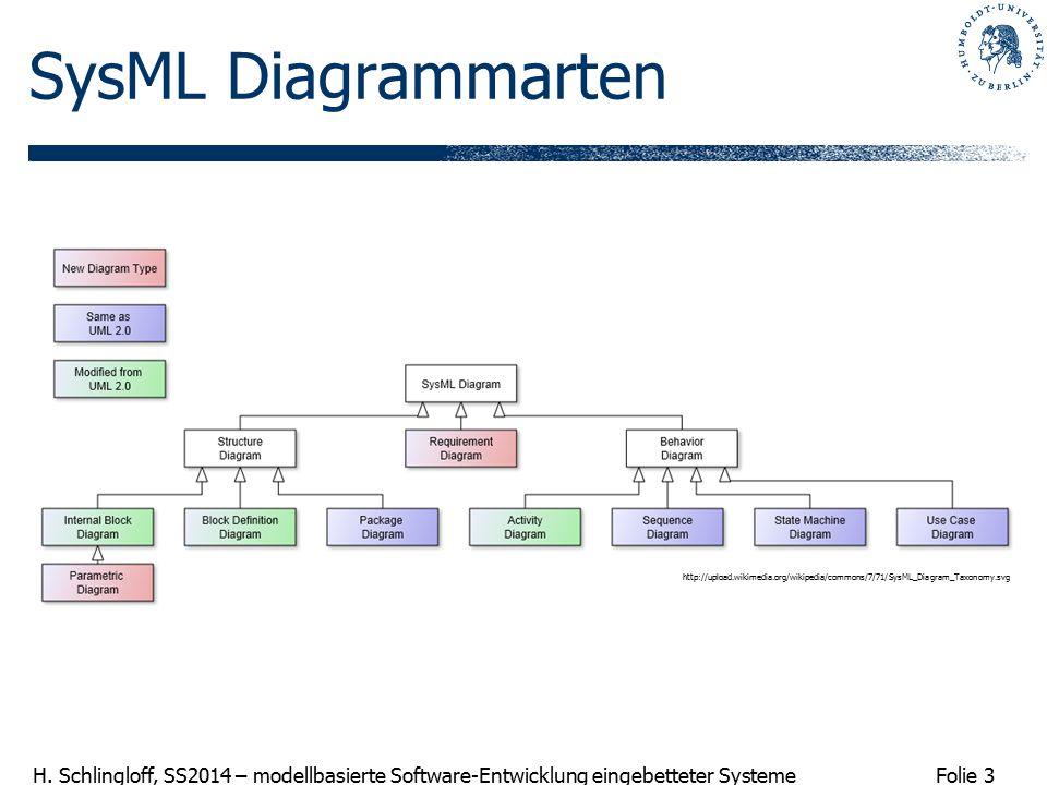 Folie 3 H. Schlingloff, SS2014 – modellbasierte Software-Entwicklung eingebetteter Systeme SysML Diagrammarten http://upload.wikimedia.org/wikipedia/c