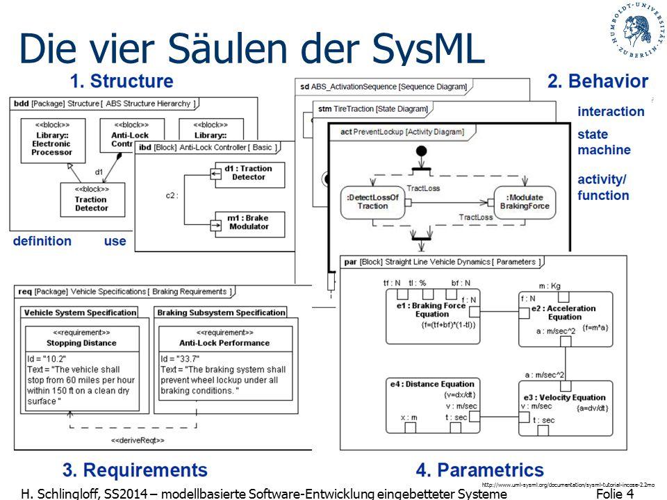 Folie 4 H. Schlingloff, SS2014 – modellbasierte Software-Entwicklung eingebetteter Systeme Die vier Säulen der SysML http://www.uml-sysml.org/document