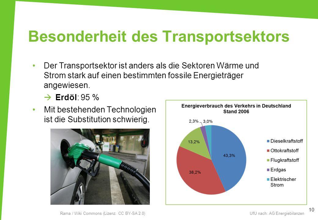Besonderheit des Transportsektors Der Transportsektor ist anders als die Sektoren Wärme und Strom stark auf einen bestimmten fossile Energieträger ang