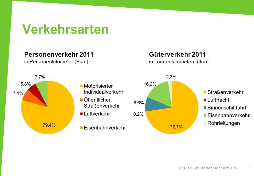 Verkehrsarten 11 UfU nach Statistisches Bundesamt, DIW Personenverkehr 2011 in Personenkilometer (Pkm) Güterverkehr 2011 in Tonnenkilometern (tkm)