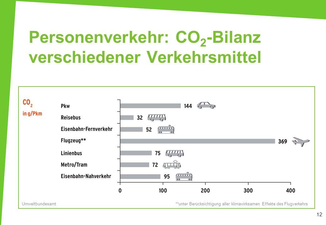 Personenverkehr: CO 2 -Bilanz verschiedener Verkehrsmittel 12 **unter Berücksichtigung aller klimawirksamen Effekte des FlugverkehrsUmweltbundesamt