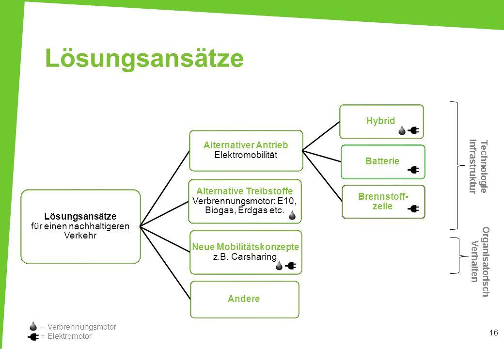 Lösungsansätze 16 Lösungsansätze für einen nachhaltigeren Verkehr Alternativer Antrieb Elektromobilität HybridBatterie Brennstoff- zelle Alternative T