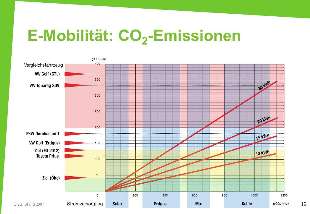 19 E-Mobilität: CO 2 -Emissionen DGS, Stand 2007