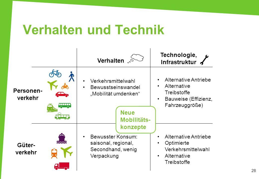 Verhalten und Technik 28 Verhalten Technologie, Infrastruktur Personen- verkehr Güter- verkehr Alternative Antriebe Alternative Treibstoffe Bauweise (
