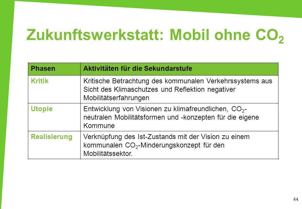 Zukunftswerkstatt: Mobil ohne CO 2 44 PhasenAktivitäten für die Sekundarstufe KritikKritische Betrachtung des kommunalen Verkehrssystems aus Sicht des