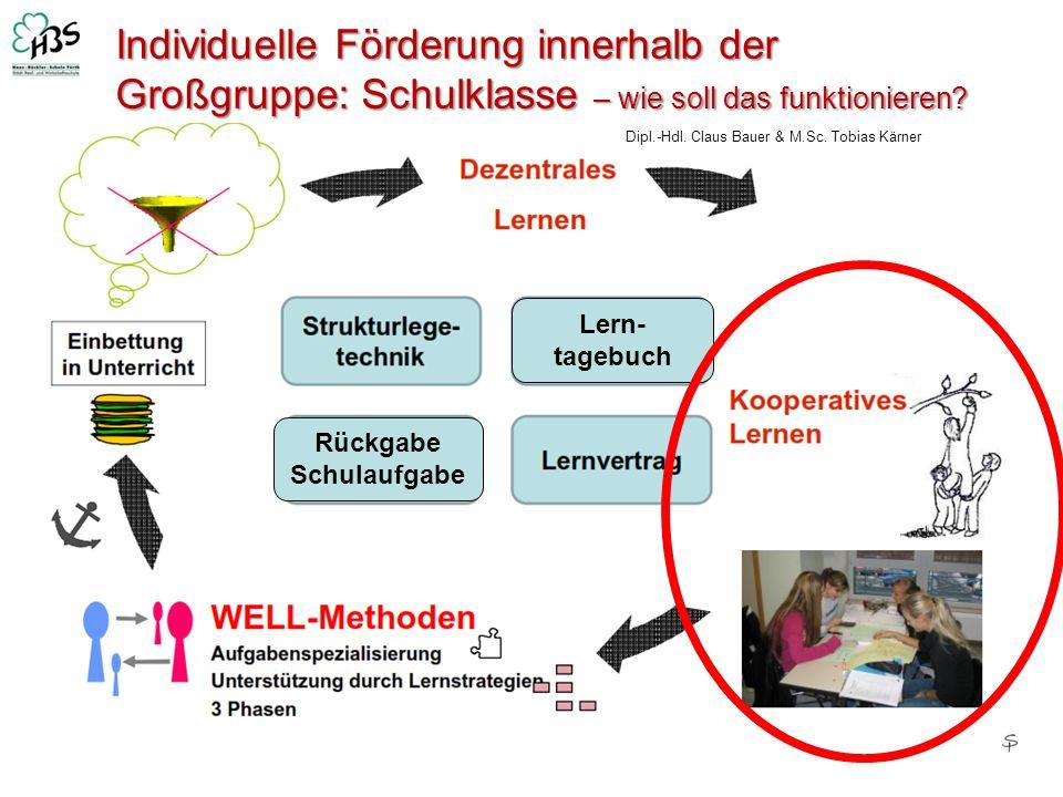 Individuelle Förderung innerhalb der Großgruppe: Schulklasse – wie soll das funktionieren? Dipl.-Hdl. Claus Bauer & M.Sc. Tobias Kärner Lern- tagebuch