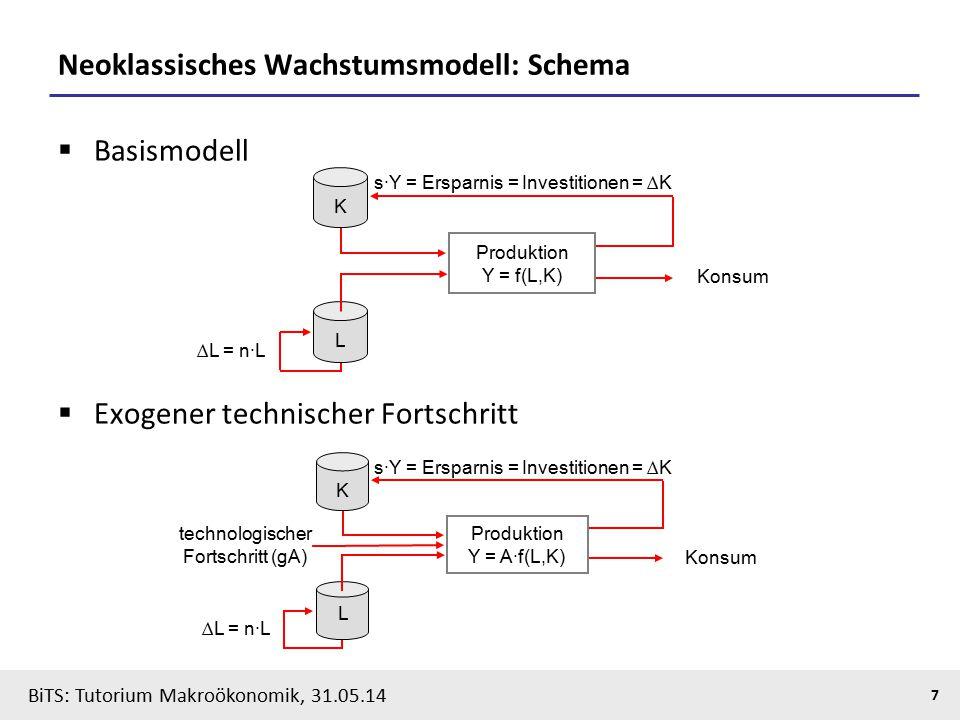 BiTS: Tutorium Makroökonomik, 31.05.14 7 Neoklassisches Wachstumsmodell: Schema  Basismodell  Exogener technischer Fortschritt L K Konsum s∙Y = Ersp