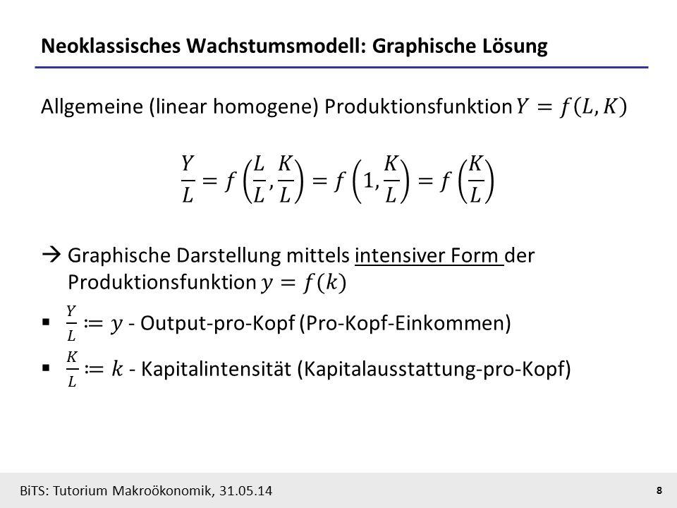 BiTS: Tutorium Makroökonomik, 31.05.14 8 Neoklassisches Wachstumsmodell: Graphische Lösung