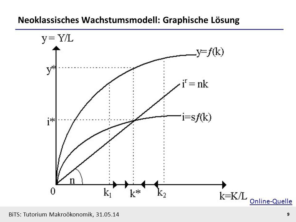BiTS: Tutorium Makroökonomik, 31.05.14 9 Neoklassisches Wachstumsmodell: Graphische Lösung Online-Quelle