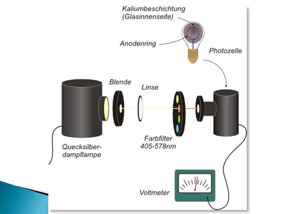  Lichtintensität: hat keinen Einfluss  Lichtfrequenz: bestimmte Frequenzen (z.B.