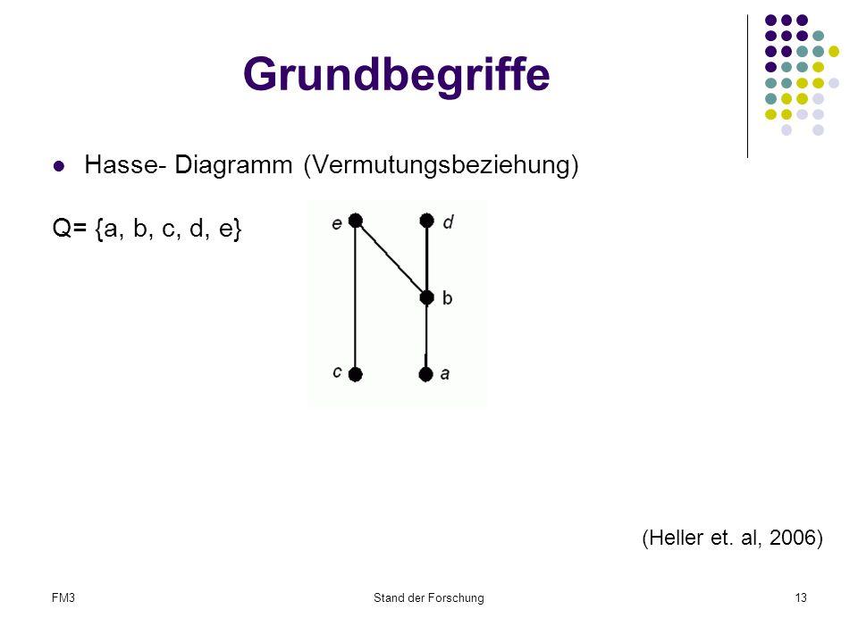 FM3Stand der Forschung13 Grundbegriffe Hasse- Diagramm (Vermutungsbeziehung) Q= {a, b, c, d, e} (Heller et.