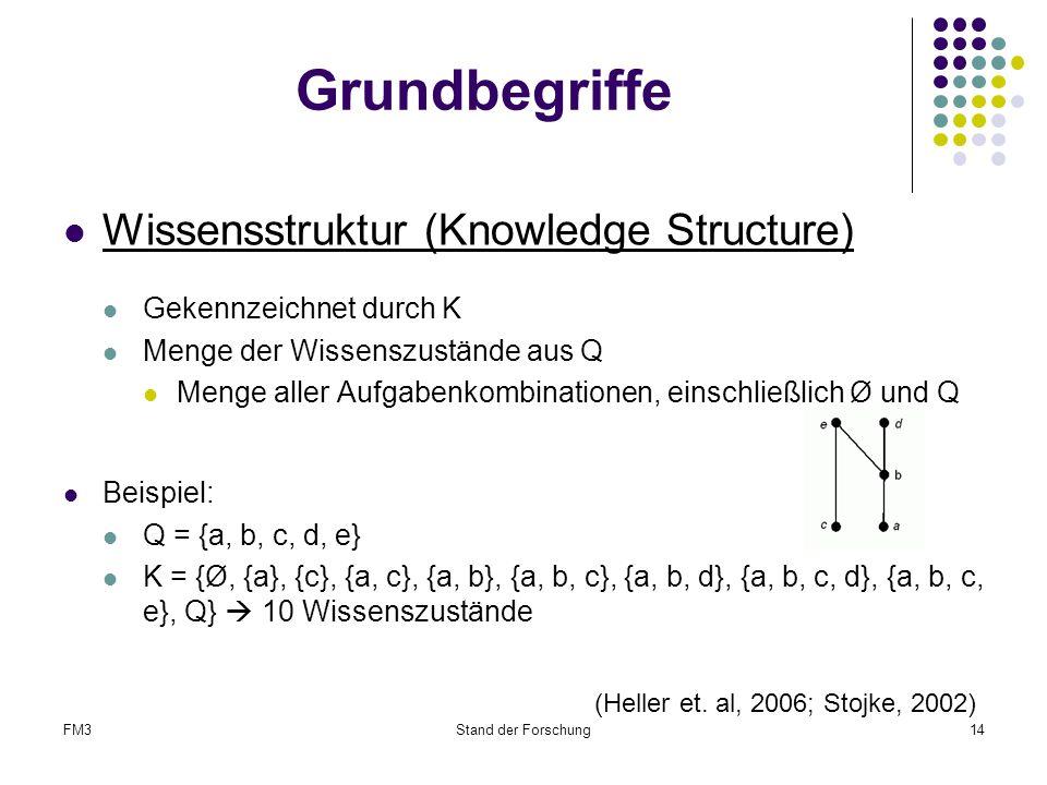FM3Stand der Forschung14 Grundbegriffe Wissensstruktur (Knowledge Structure) Gekennzeichnet durch K Menge der Wissenszustände aus Q Menge aller Aufgabenkombinationen, einschließlich Ø und Q Beispiel: Q = {a, b, c, d, e} K = {Ø, {a}, {c}, {a, c}, {a, b}, {a, b, c}, {a, b, d}, {a, b, c, d}, {a, b, c, e}, Q}  10 Wissenszustände (Heller et.