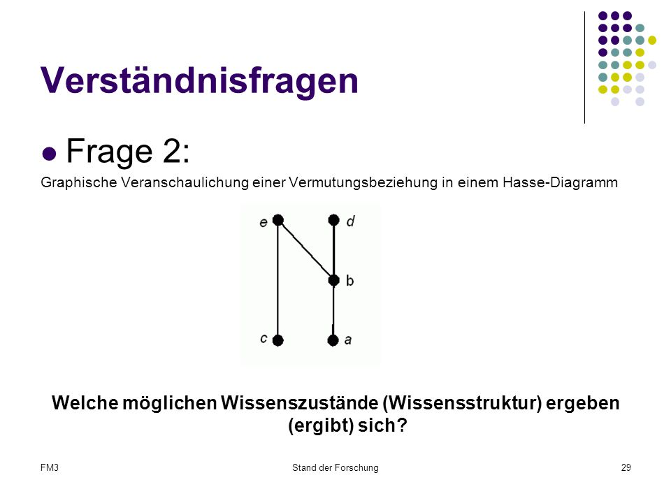 FM3Stand der Forschung29 Verständnisfragen Frage 2: Graphische Veranschaulichung einer Vermutungsbeziehung in einem Hasse-Diagramm Welche möglichen Wissenszustände (Wissensstruktur) ergeben (ergibt) sich?