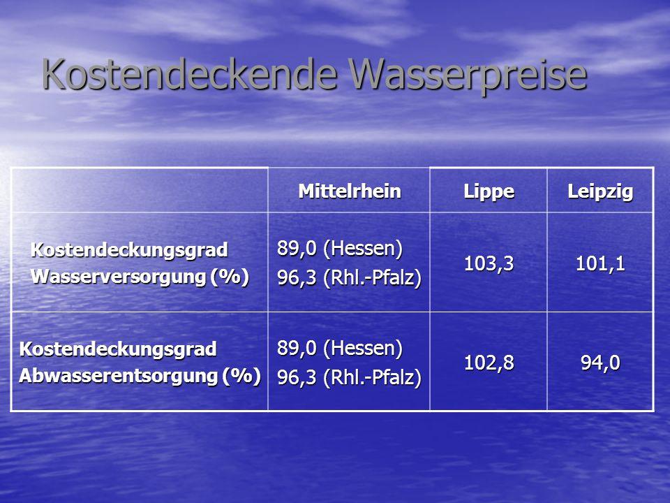 Kostendeckende Wasserpreise MittelrheinLippeLeipzig Kostendeckungsgrad Wasserversorgung (%) 89,0 (Hessen) 96,3 (Rhl.-Pfalz) 103,3101,1 Kostendeckungsg
