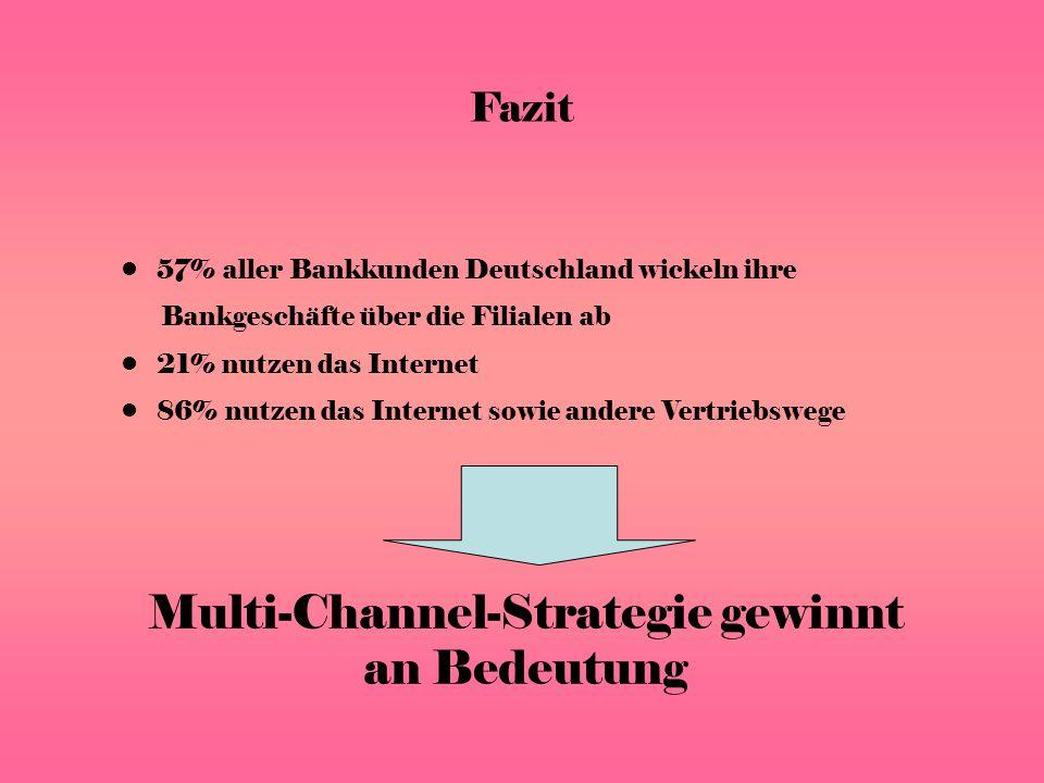 Fazit 57% aller Bankkunden Deutschland wickeln ihre Bankgeschäfte über die Filialen ab 21% nutzen das Internet 86% nutzen das Internet sowie andere Vertriebswege Multi-Channel-Strategie gewinnt an Bedeutung