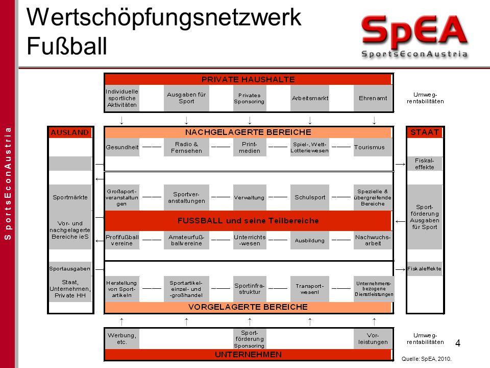S p o r t s E c o n A u s t r i a 4 Wertschöpfungsnetzwerk Fußball Quelle: SpEA, 2010.