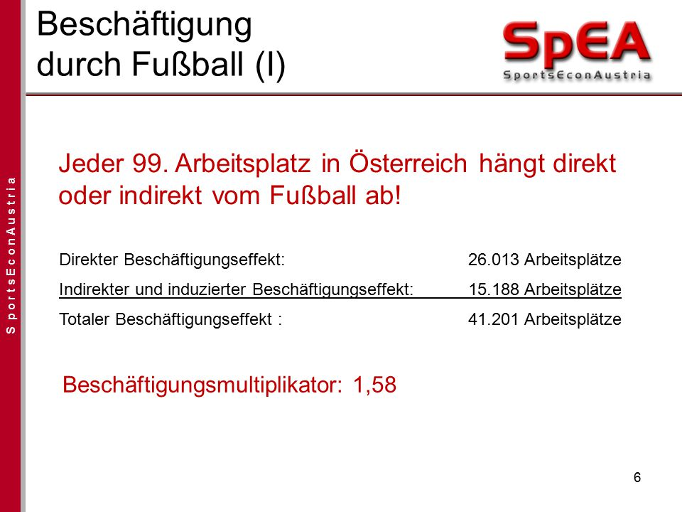 S p o r t s E c o n A u s t r i a Beschäftigung durch Fußball (I) 6 Direkter Beschäftigungseffekt: 26.013 Arbeitsplätze Indirekter und induzierter Bes
